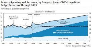 CBO Budget Projections June 2011